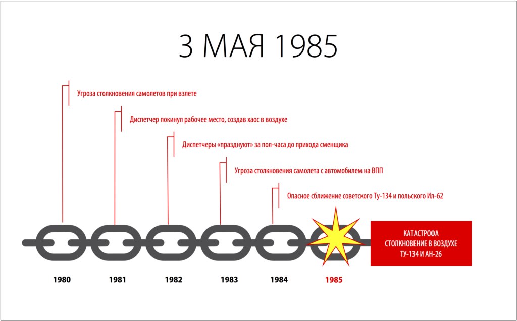 ЦЕПЬ СОБЫТИЙ 1985